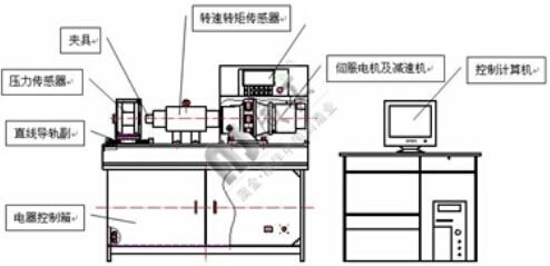 主机采用卧式结构,外部为高质量板金高喷塑外罩,传动系统采用传动加载